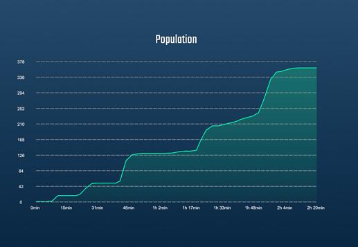 populationStats